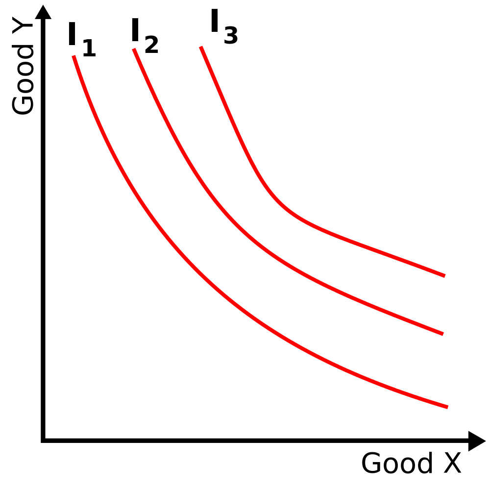 An example of an indifference map with three indifference curves represented. 'Good X' here represents patterns vocabulary volume and 'Good Y' represents the intelligence depth